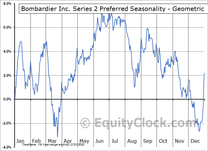Bombardier Inc. Series 2 Preferred (TSE:BBD/PB.TO) Seasonality