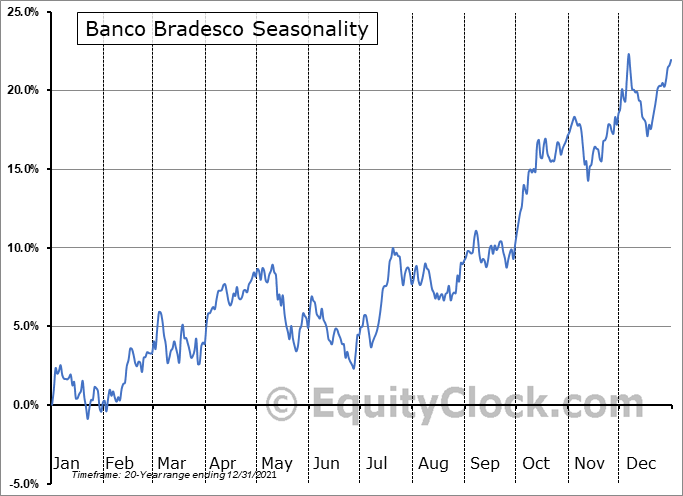 Banco Bradesco Sa Seasonal Chart
