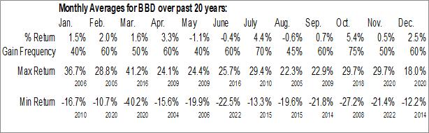 Monthly Seasonal Banco Bradesco (NYSE:BBD)