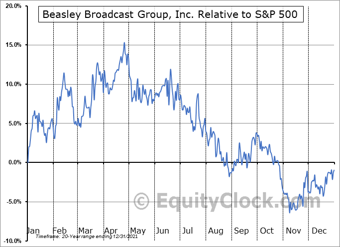 BBGI Relative to the S&P 500