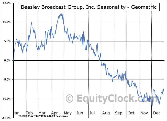 Beasley Broadcast Group, Inc. (NASD:BBGI) Seasonality