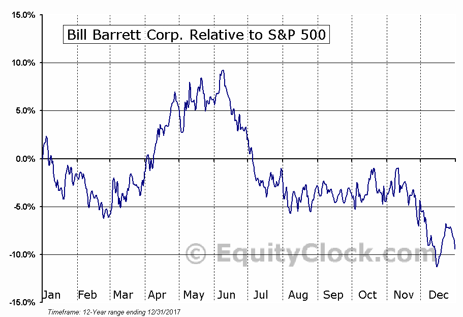 BBG Relative to the S&P 500