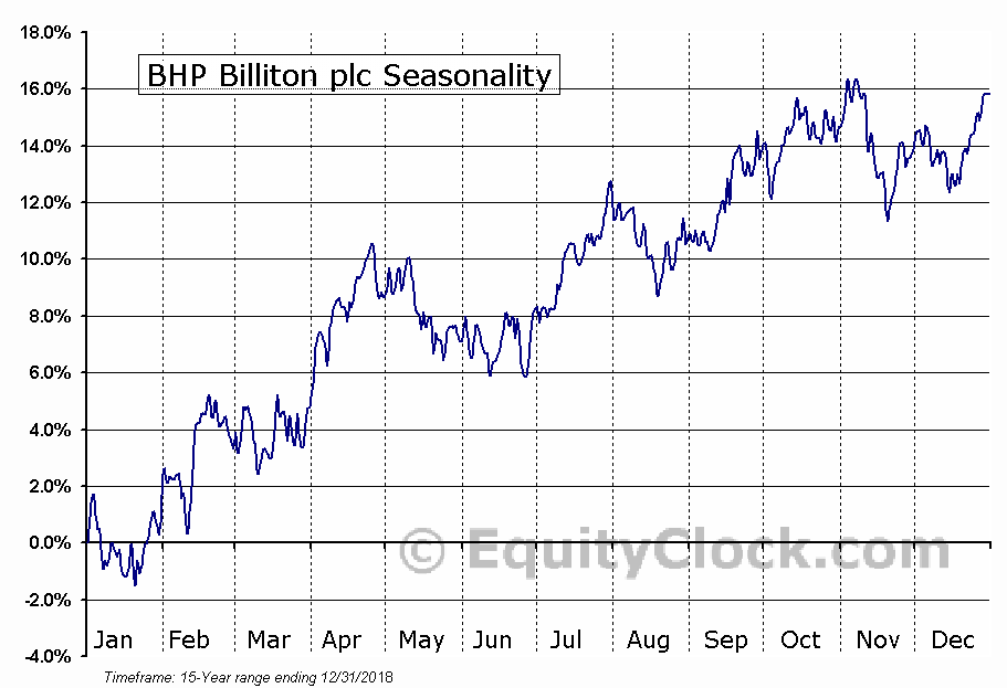 BHP Group Plc (BBL) Seasonal Chart