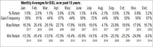 Monthly Seasonal BHP Billiton plc (NYSE:BBL)