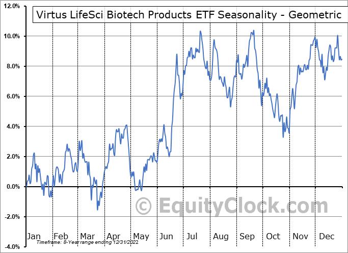 Virtus LifeSci Biotech Products ETF (AMEX:BBP) Seasonality