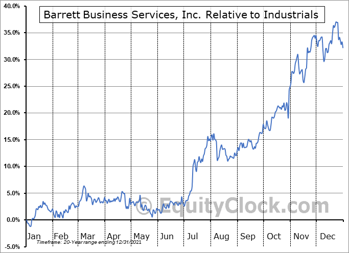 BBSI Relative to the Sector