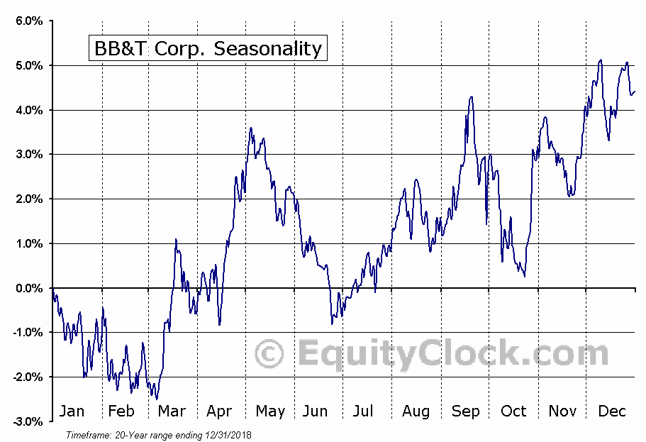 BB&T Corporation (BBT) Seasonal Chart