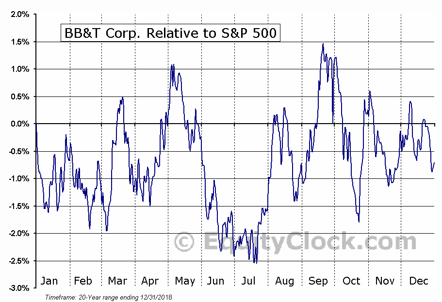 BBT Relative to the S&P 500