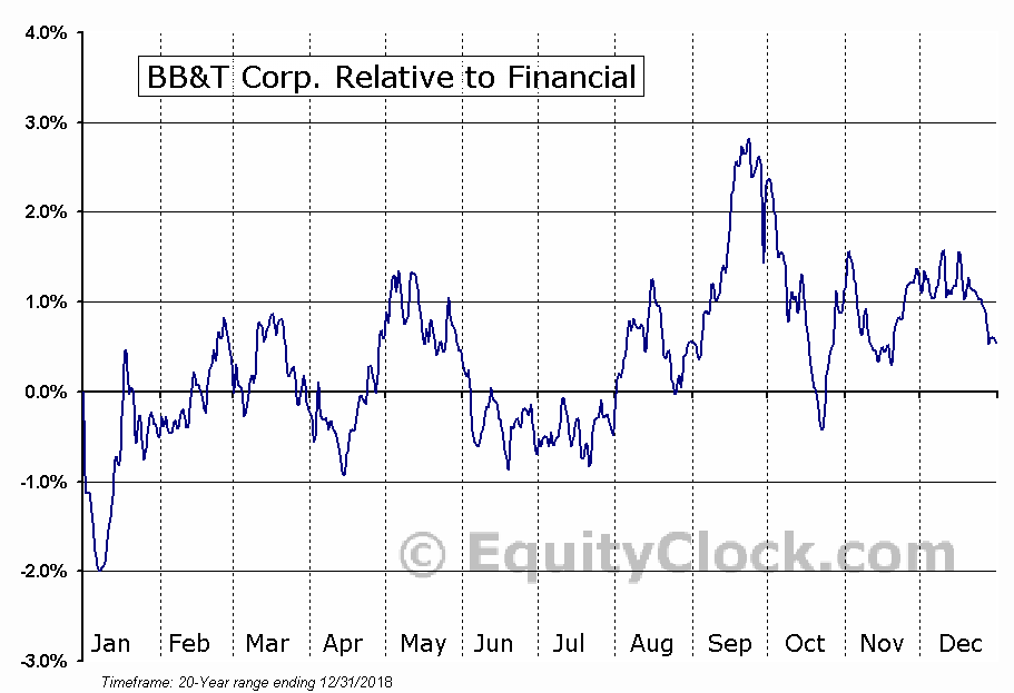BBT Relative to the Sector
