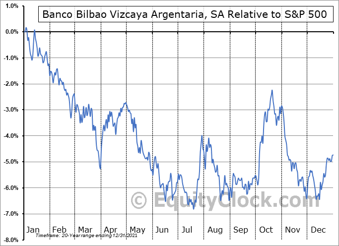 BBVA Relative to the S&P 500