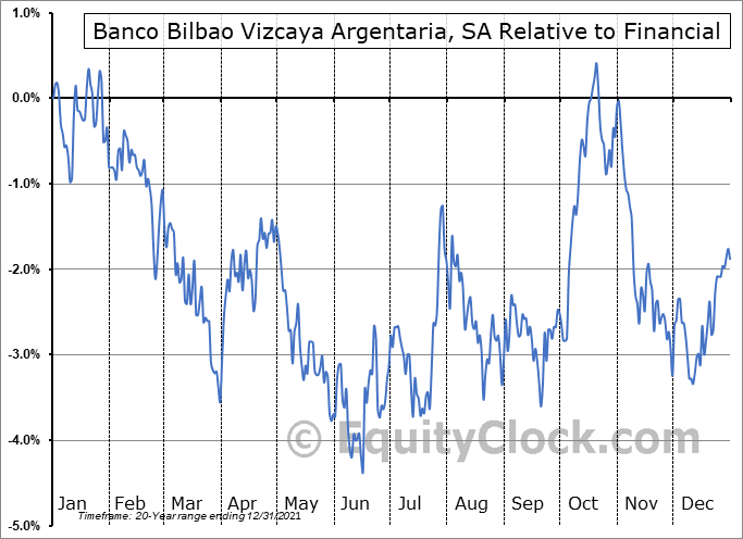 BBVA Relative to the Sector