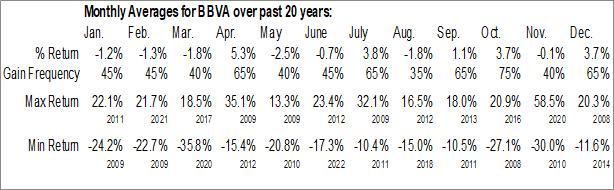 Monthly Seasonal Banco Bilbao Vizcaya Argentaria, SA (NYSE:BBVA)