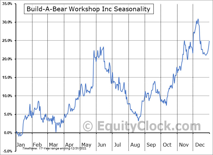 Build-A-Bear Workshop Inc (NYSE:BBW) Seasonality