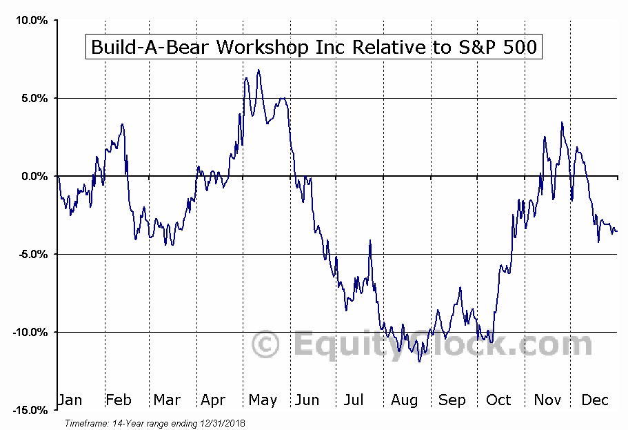 BBW Relative to the S&P 500