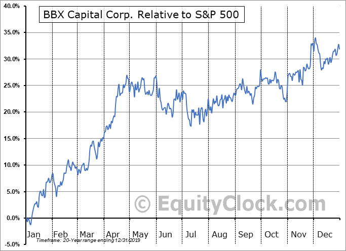 BBX Relative to the S&P 500