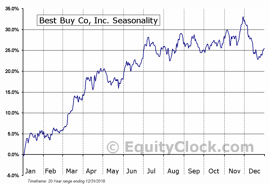 Best Buy Co., Inc. (NYSE:BBY) Seasonal Chart