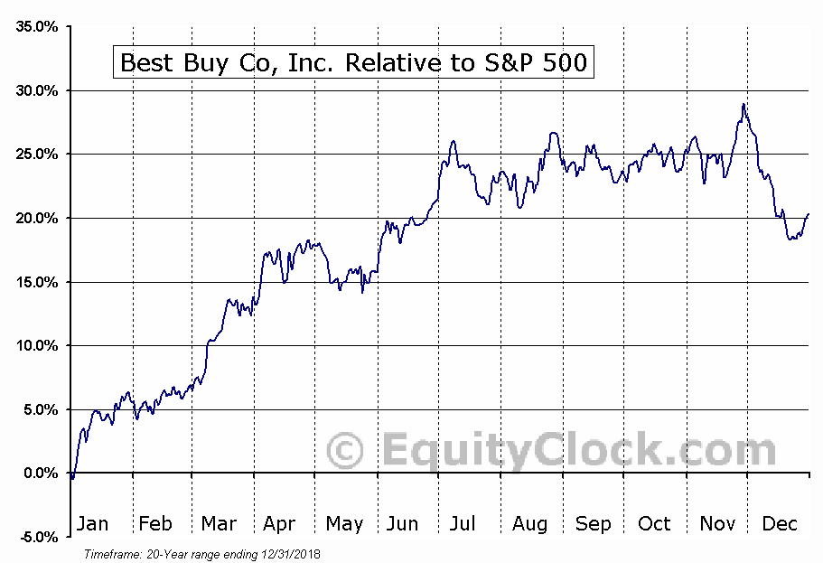 BBY Relative to the S&P 500