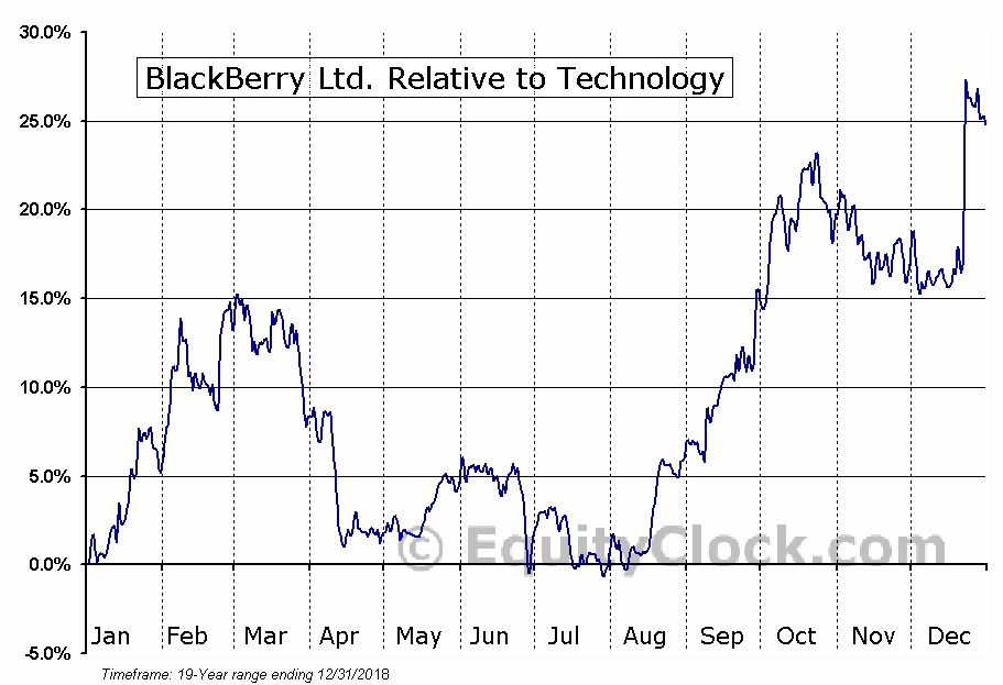BB Relative to the Sector