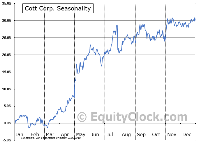 Cott Corp. (TSE:BCB.TO) Seasonality