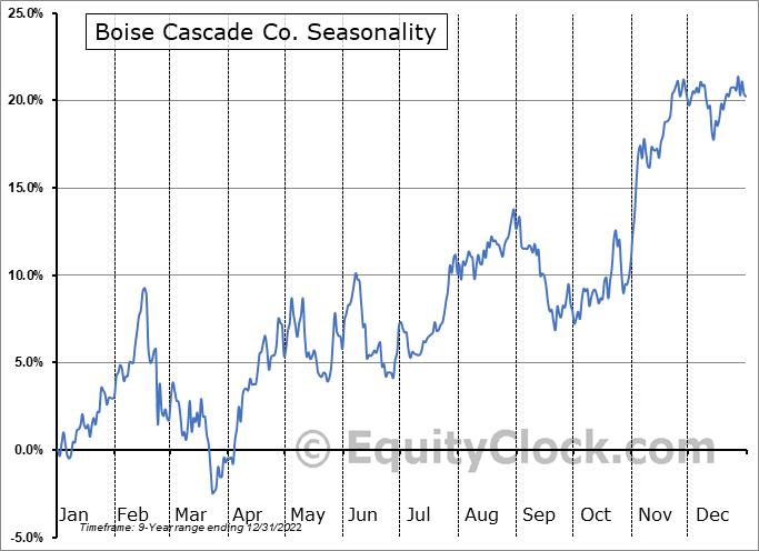 Boise Cascade, L.L.C. Seasonal Chart