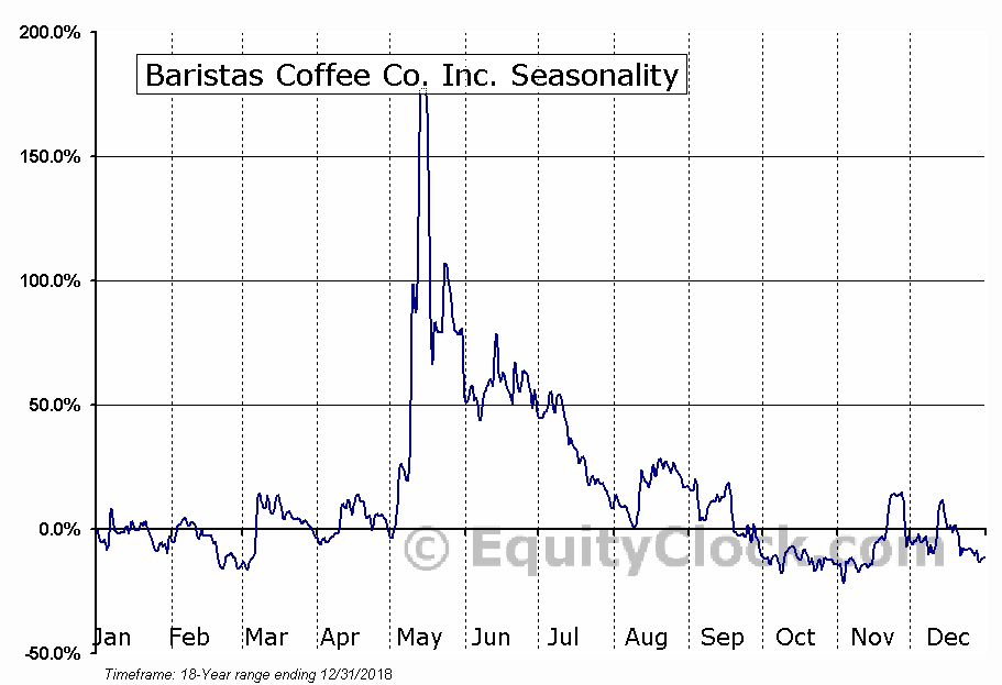 Baristas Coffee Co. Inc. (OTCMKT:BCCI) Seasonality