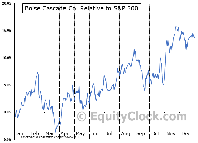 BCC Relative to the S&P 500