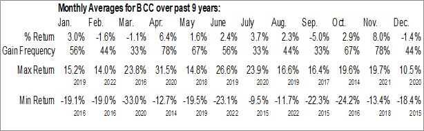 Monthly Seasonal Boise Cascade Co. (NYSE:BCC)