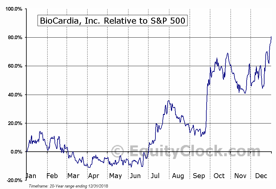 BCDA Relative to the S&P 500