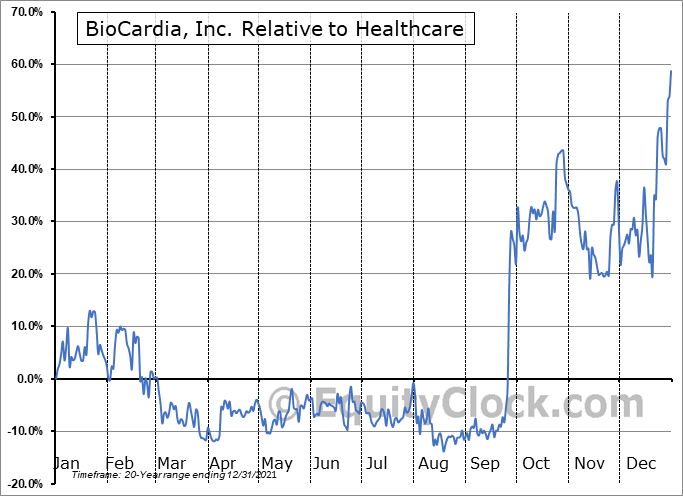 BCDA Relative to the Sector
