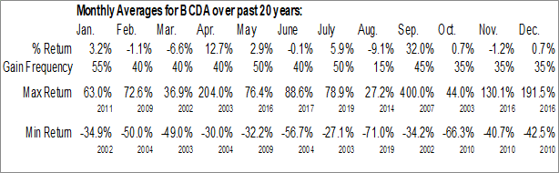 Monthly Seasonal BioCardia, Inc. (NASD:BCDA)