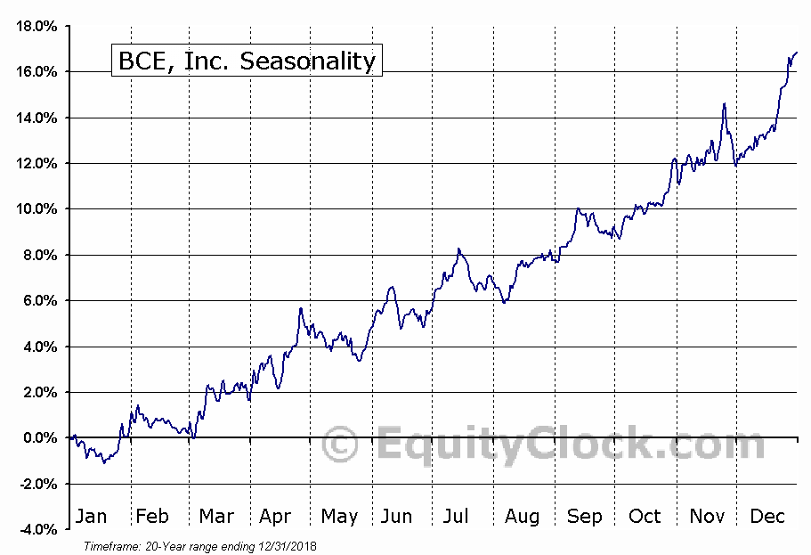 BCE, Inc. (BCE) Seasonal Chart