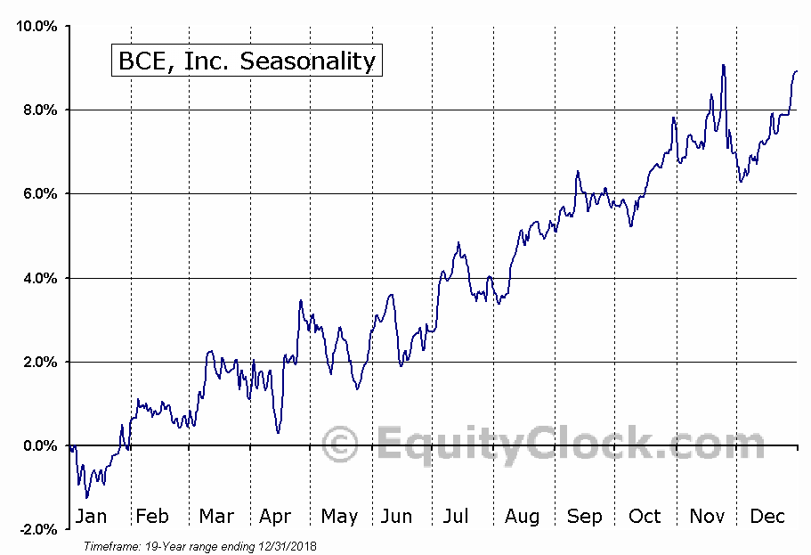 BCE Inc.  (TSE:BCE) Seasonal Chart