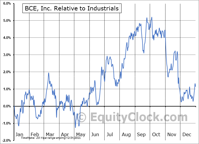 BCE.TO Relative to the Sector