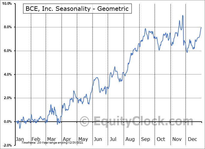 BCE, Inc. (TSE:BCE.TO) Seasonality