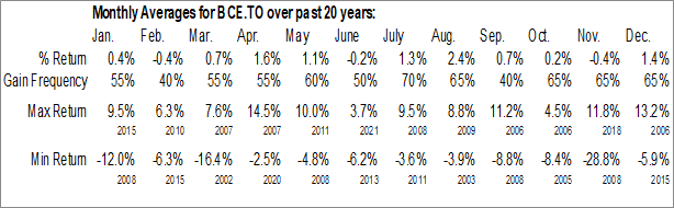 BCE.TO Monthly Averages