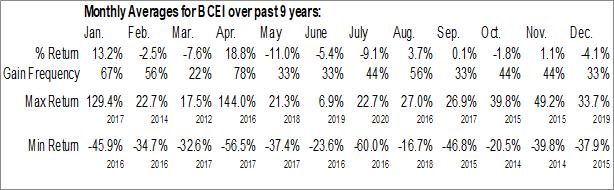 Monthly Seasonal Bonanza Creek Energy, Inc. (NYSE:BCEI)