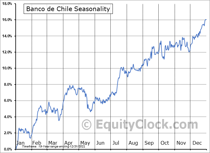 Banco De Chile Seasonal Chart