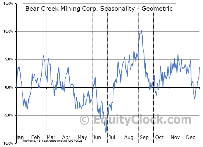 Bear Creek Mining Corp. (TSXV:BCM.V) Seasonality