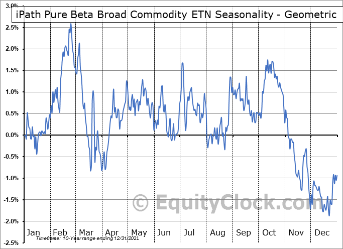 iPath Pure Beta Broad Commodity ETN (NYSE:BCM) Seasonality