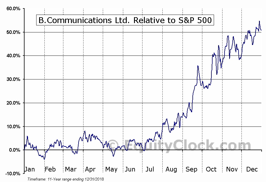 BCOM Relative to the S&P 500