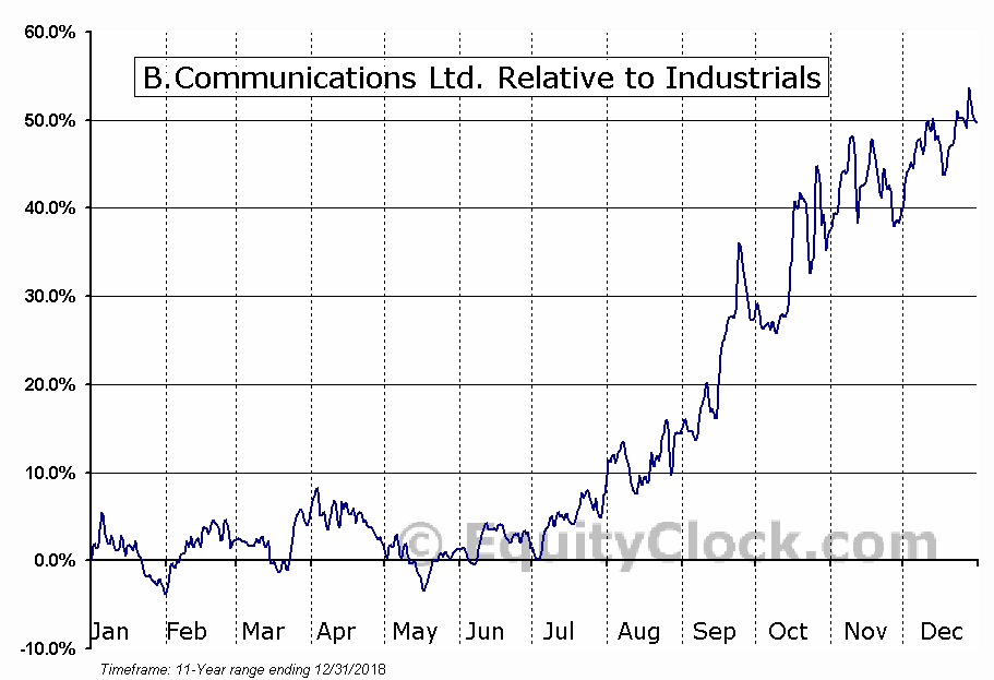 BCOM Relative to the Sector