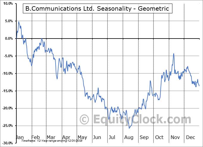 B.Communications Ltd. (NASD:BCOM) Seasonality