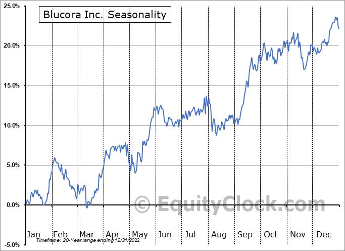 Blucora Inc. (NASD:BCOR) Seasonality