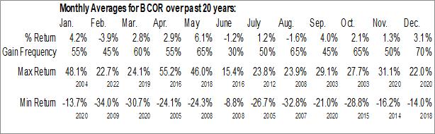 Monthly Seasonal Blucora Inc. (NASD:BCOR)