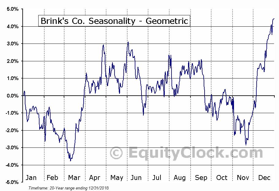 Brink's Co. (NYSE:BCO) Seasonality