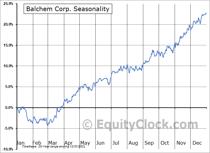 Balchem Corporation Seasonal Chart
