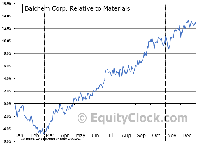 BCPC Relative to the Sector
