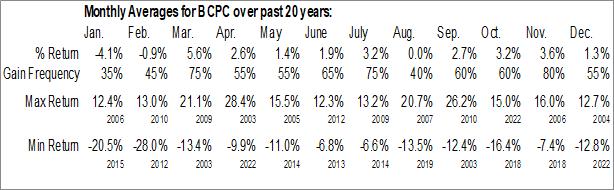 Monthly Seasonal Balchem Corp. (NASD:BCPC)