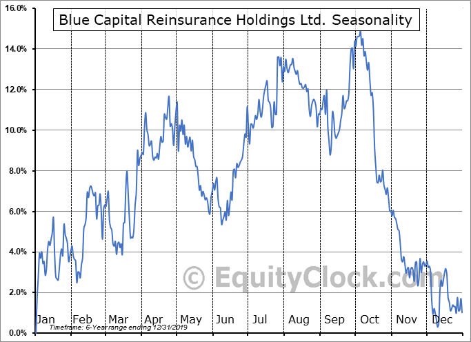 Blue Capital Reinsurance Holdings Ltd. (NYSE:BCRH) Seasonality