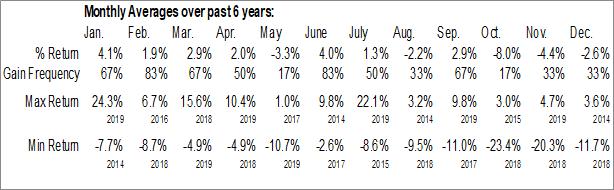 Monthly Seasonal Blue Capital Reinsurance Holdings Ltd. (NYSE:BCRH)
